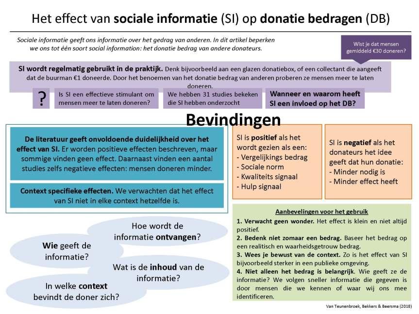 Trek jij je iets aan van het donatie bedrag van een ander?(NL)